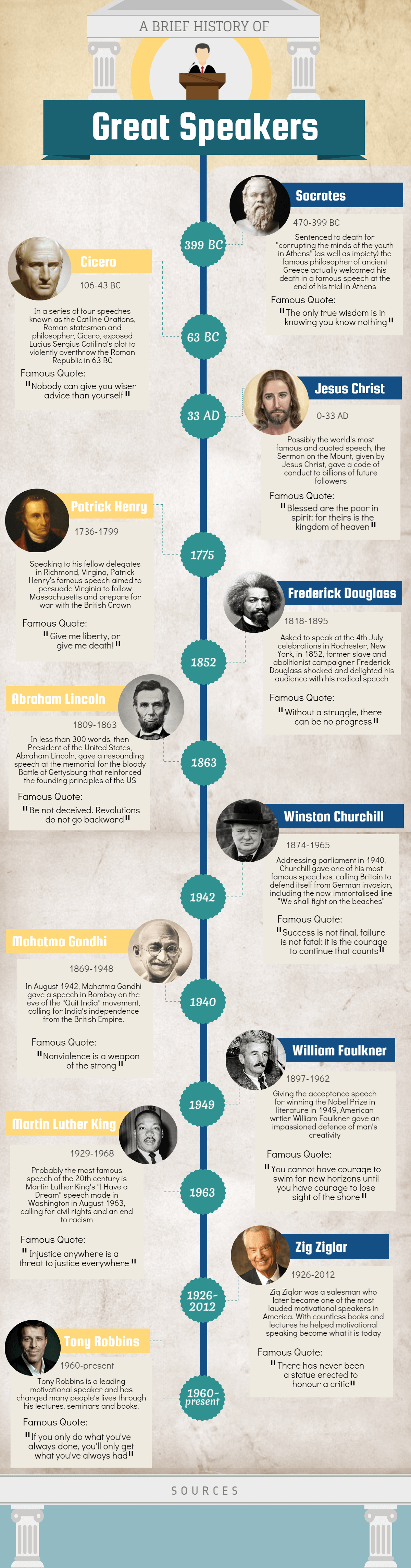 A Brief History of Great Speakers Infographic